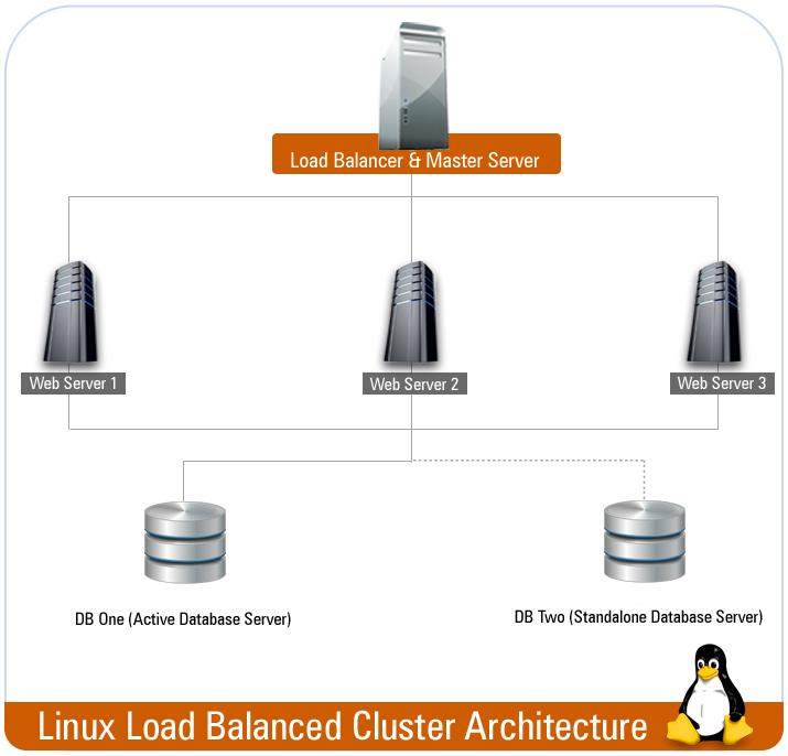 Load Balancing Solution